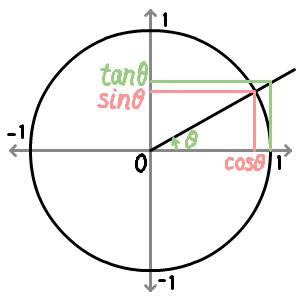 三角比の図解です。 : 数学 関数 グラフ : 数学