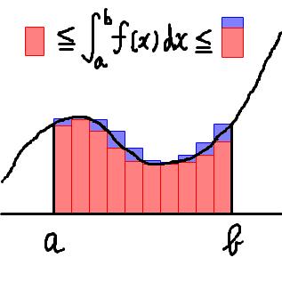 区分求積を図で表しました。