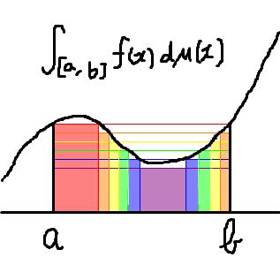 ルベーグ積分の図です。 ルベーグ積分も、概略を説明することにするよ。リーマン積分では、区間の幅を