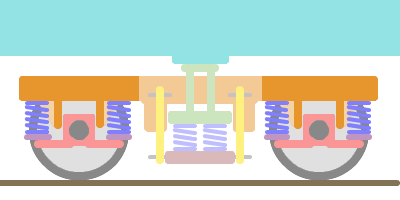 ウイングバネペデスタル式軸箱支持