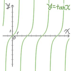 タンジェントのグラフ