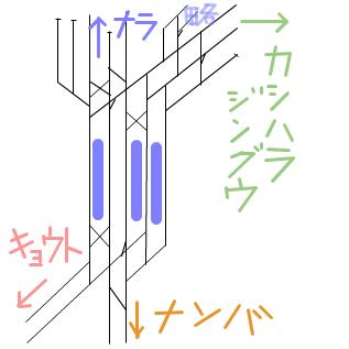 大和西大寺駅配線