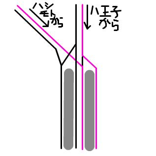 京王線調布駅線形 八王子側