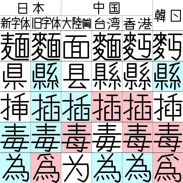 字体の違いの一例