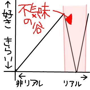 不気味の谷のグラフ