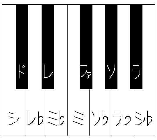 フラベリックなキーボード