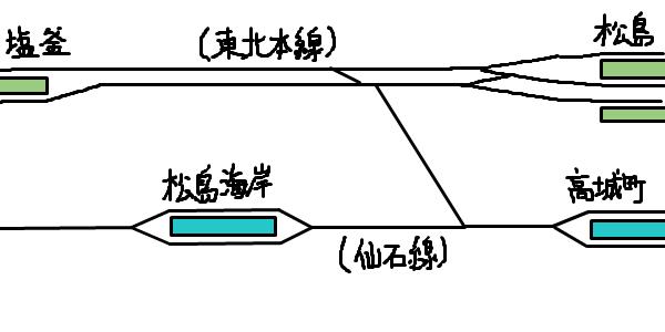 仙石東北ラインの接続部付近の路線